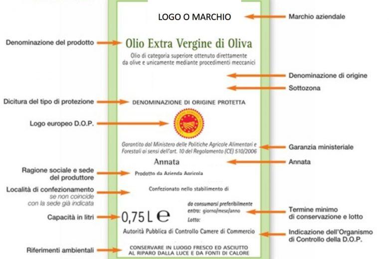 CATEGORIE DI OLIO EXTRAVERGINE